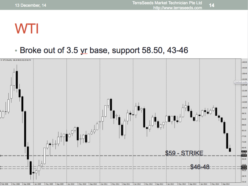 Next support for WTI