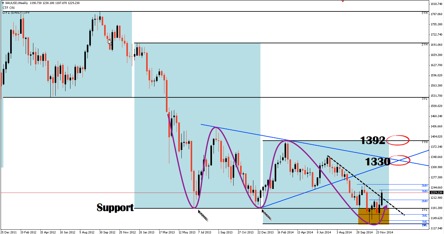 XAUUSD chart weekly time frame