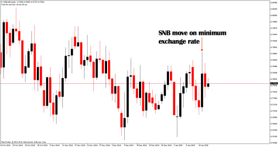 NZDUSD moved as much as 3 days on the SNB decision