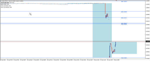 USDCHF freezes, gaps too
