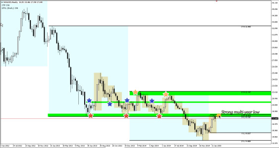 Silver targets