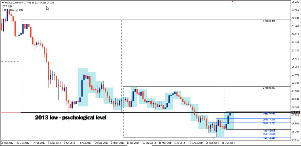 XAGUSD now resisted by previous 2013-low