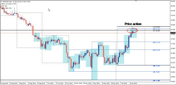 xagusd-price-action-2013-low