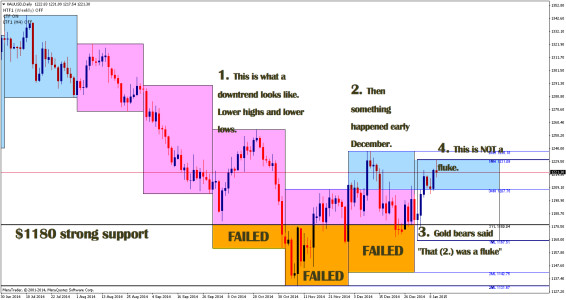 XAUUSD daily time frame chart painted with monthly boxes