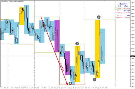 Possible 1234 on AUDUSD H4