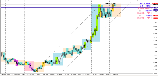 Ben Question on USDCAD: Image #1