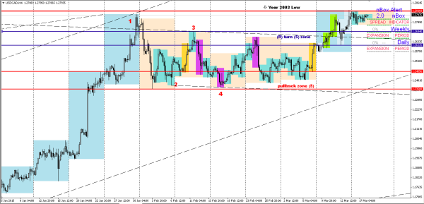 Ben Question on USDCAD: Image #2