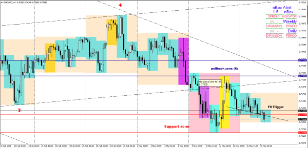 AUDUSD: Question on DoubleTop Image #2