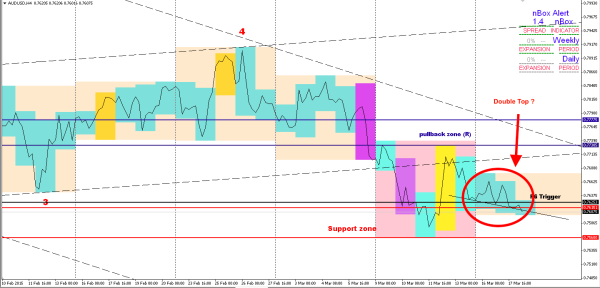 AUDUSD: Question on DoubleTop Image #1