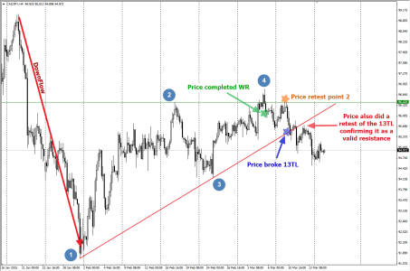CADJPY: Past possible entry as highlighted on H4 chart