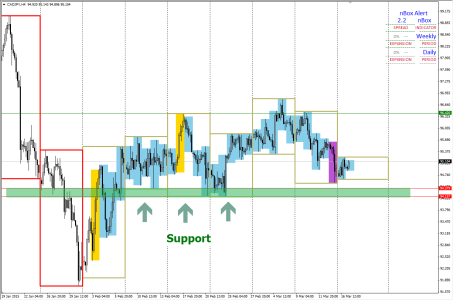 CADJPY: Immediate Support Zone on H4 chart