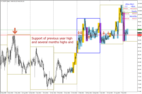 CADJPY: Immediate Support Zone corresponding to WK chart