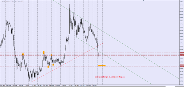 EURGBP Big Picture on Monthly Chart