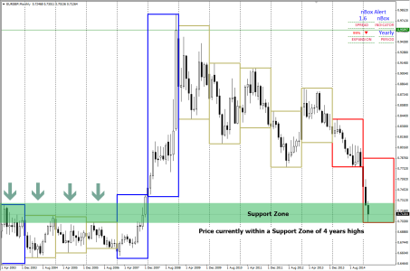 EURGBP - Price at Support on Monthly Chart
