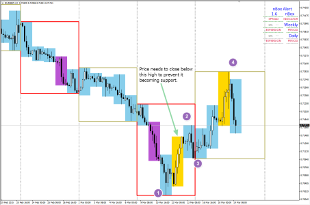 EURGBP: H4 Updated 1234