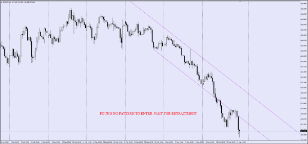 EURJPY H4 Chart
