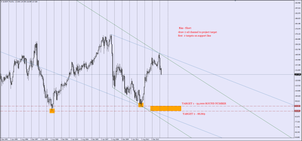 EURJPY MONTHLY