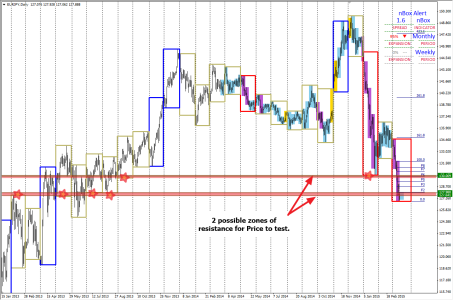 EURJPY - Monthly Chart - Resistance Zones