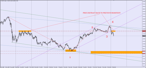 EURJPY Weekly Chart