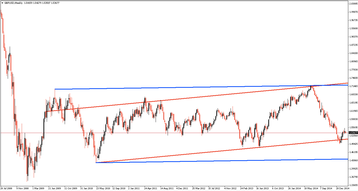 GBPUSD big ED channel