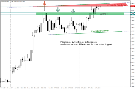 USDCAD: D1 Chart showing Resistance and Equidistant Channel