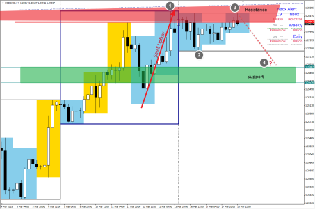 USDCAD: Small 1234 on H4 chart