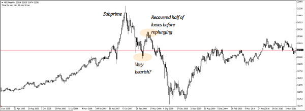 Hang Seng Index performance following burst of Subprime Crisis