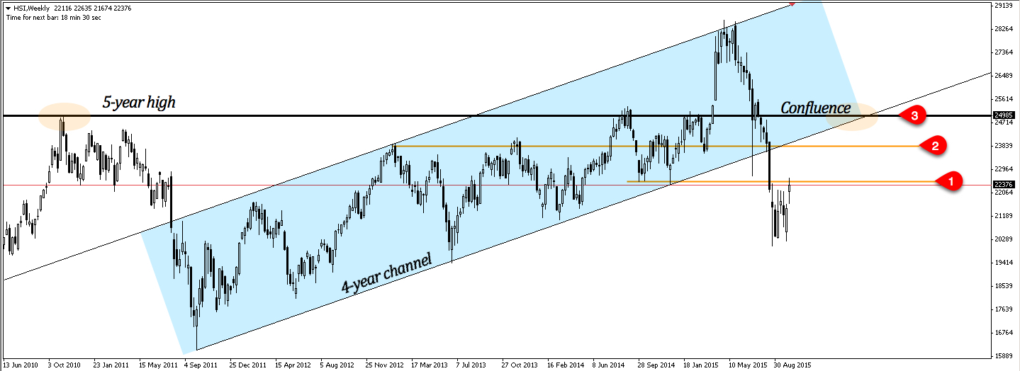 Hang Seng Index optimum retracement from weekly chart