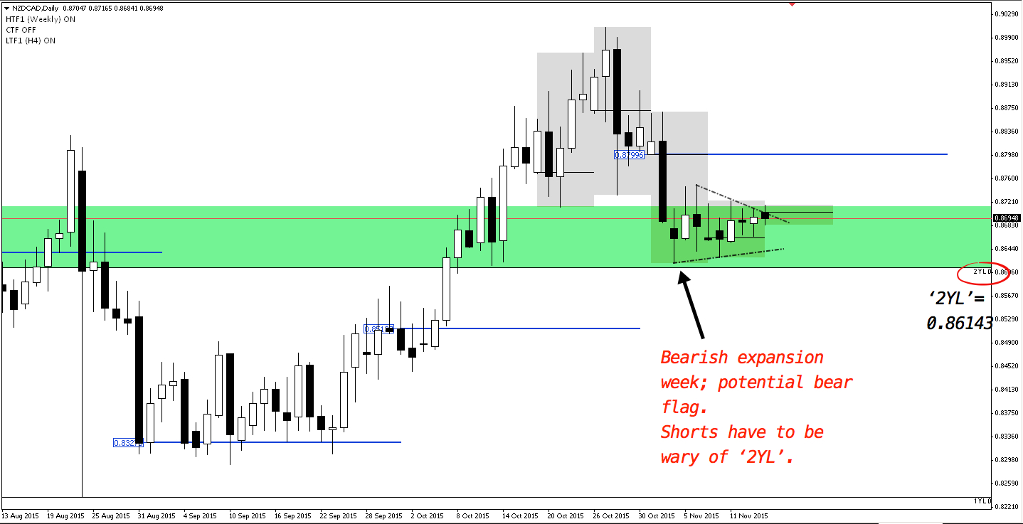 Daily price action reveals NZDCAD as potential bear flag since bearish expansion 2 weeks ago