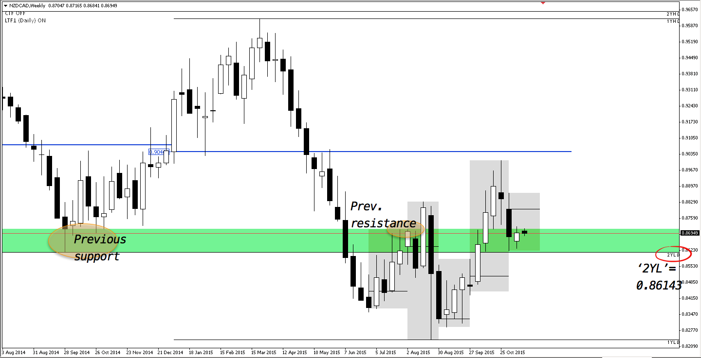 NZDCAD weekly; price now stuck inside congestion zone