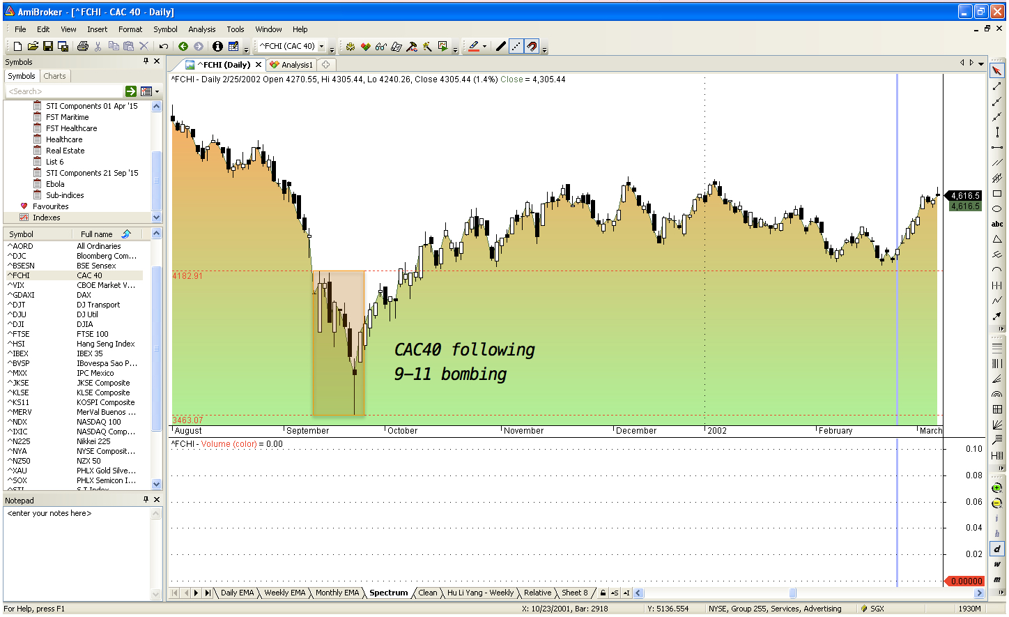 CAC40 following 9-11 tragedy