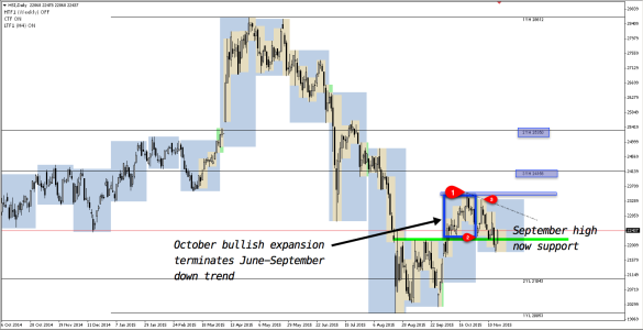 Bullish expansion in October terminates previous down