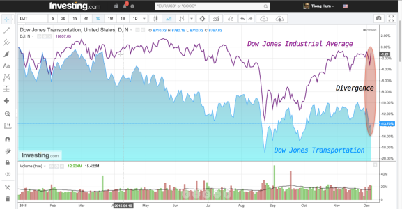 Chart of Dow Jones Transportation overlaid with Dow Jones Industrial Average