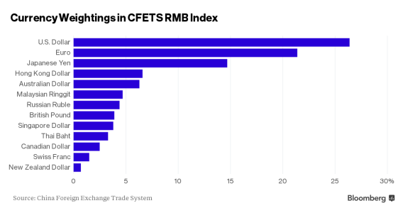 CFETS RMB Index constituents