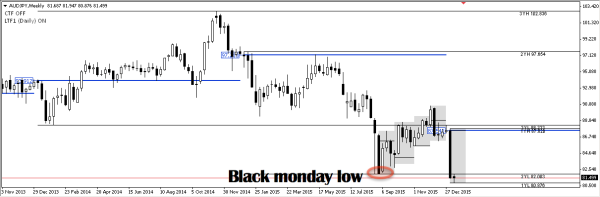 AUDJPY broke 'Black Monday' August 24 '15 low