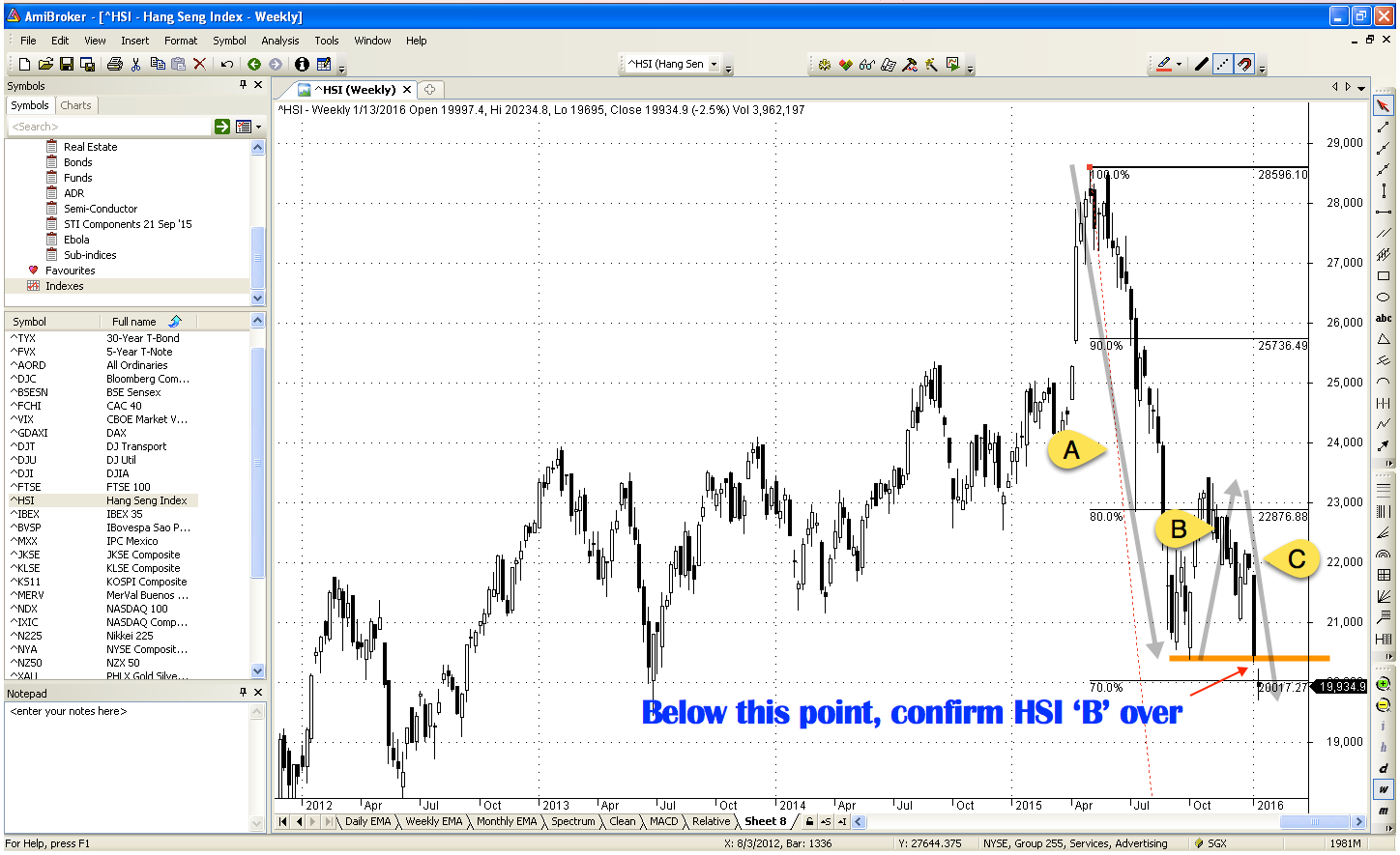 Hang Seng Index breaks 'A' low, confirms in 'C' wave
