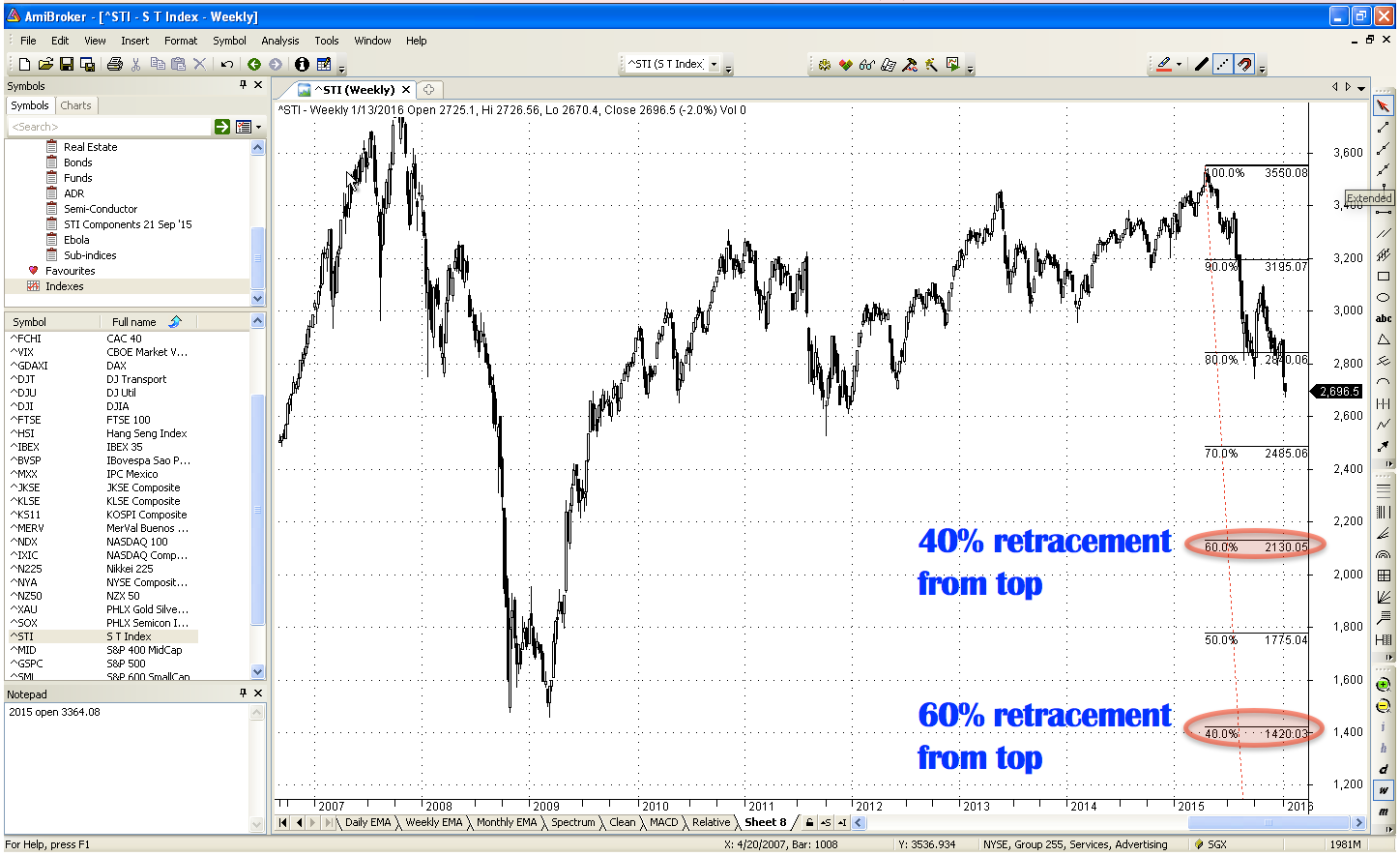 STI values at 40, 60% retracement from top