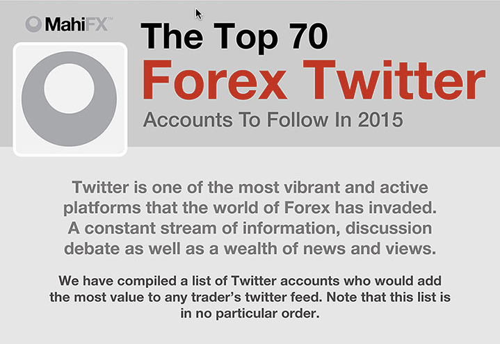 Top 70 Forex Twitter ranked by MahiFX