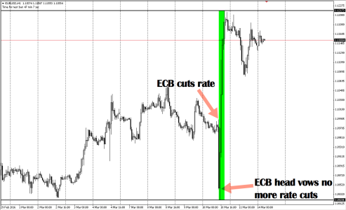 Murderous price action following ECB-rate-cut-promise-not-to-cut