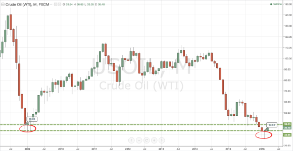 WTI monthly chart 2008 - present