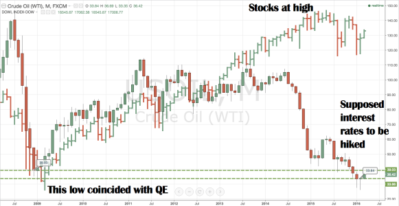 WTI monthly chart 2008 - present overlaid with Dow Industrial