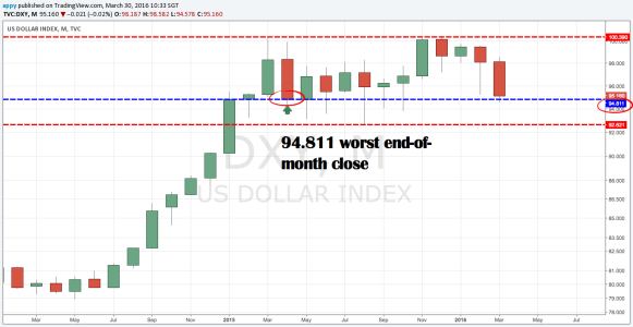 DXY worst end of month closing level