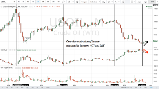 WTI-DXY inverse relationship
