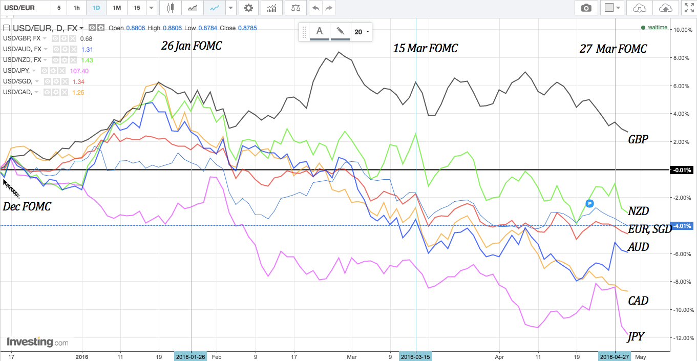 FX majors overlay from 15 Dec FOMC
