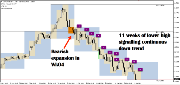USDCAD price action clearly shows its down trend movement