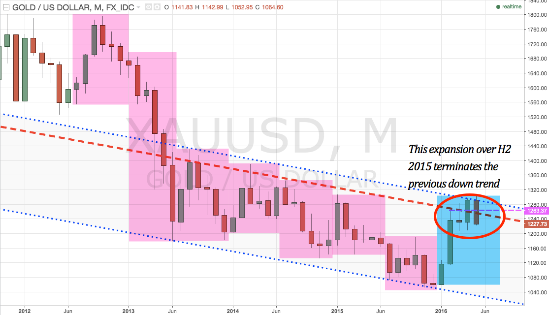 XAUUSD 6 monthly price action