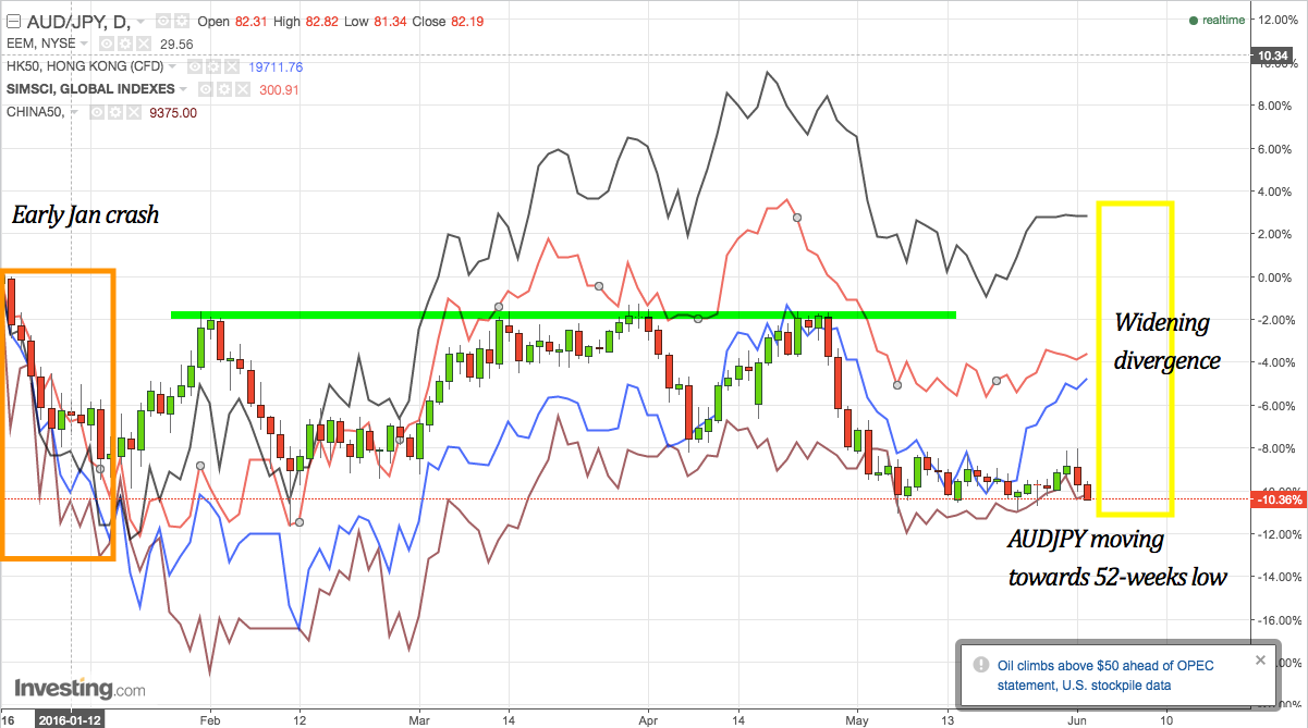 AUDJPY, EEM, HSI, China A50, SiMSCI overlay on daily timeframe, YTD