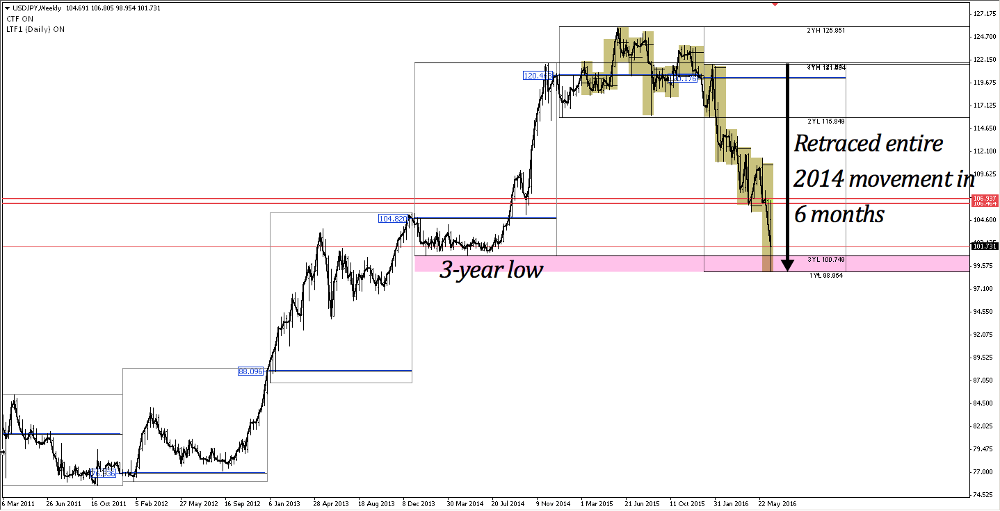 USDJPY weekly chart March 2011 to present