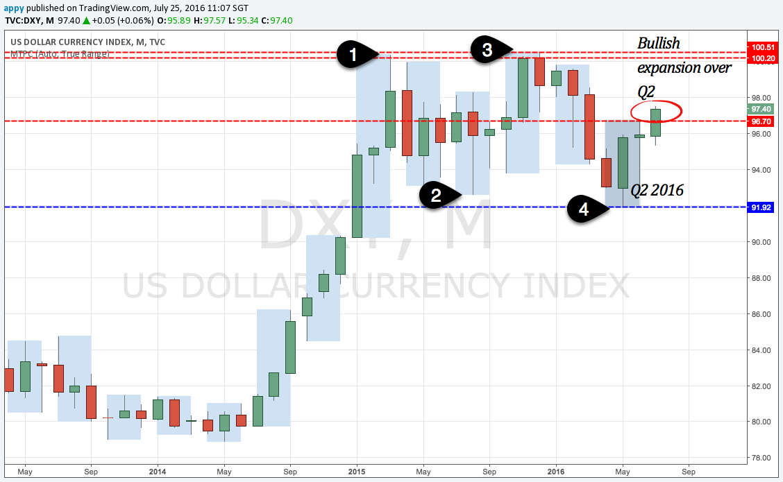 Dollar Index monthly chart May 2013 to present