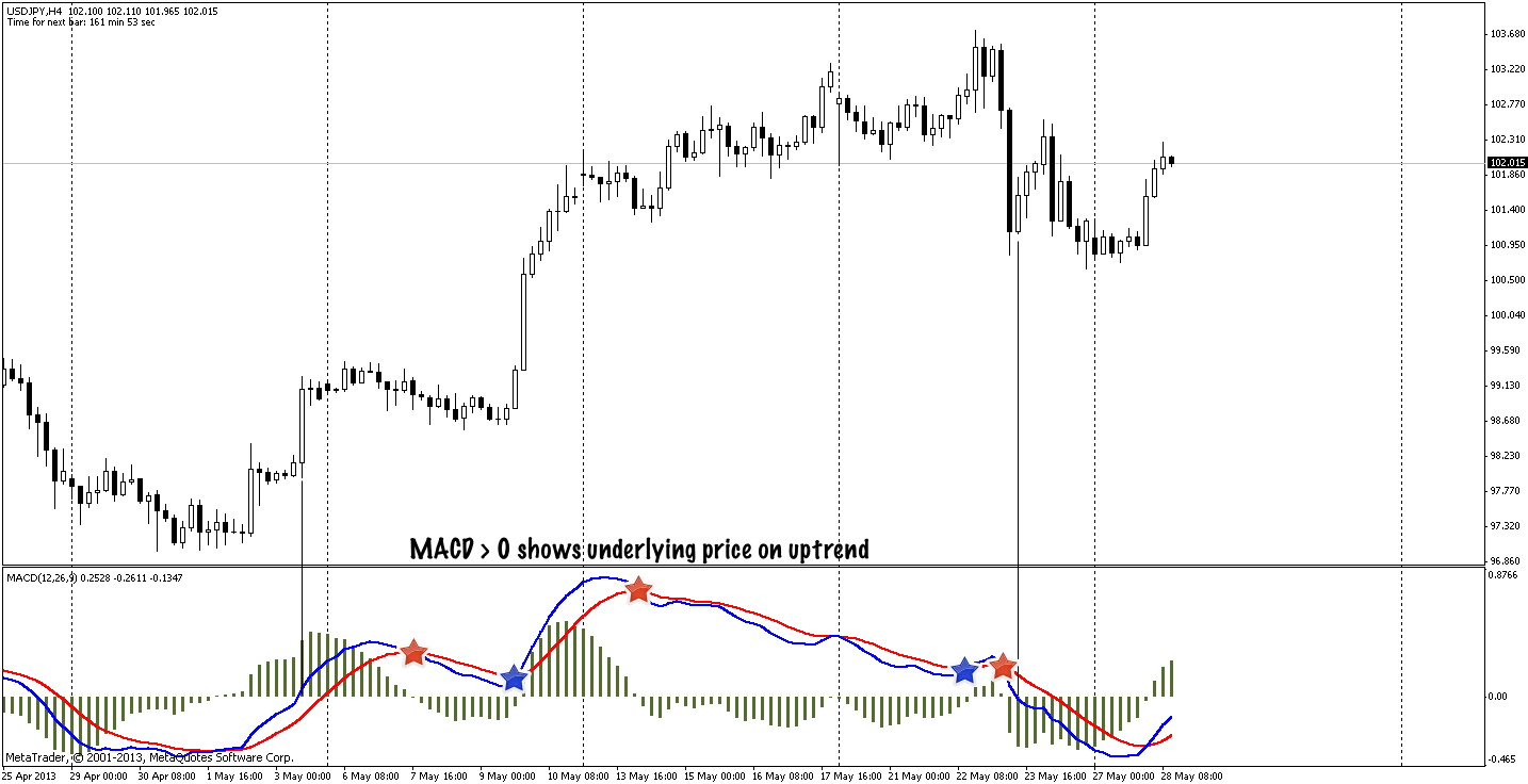 Use MACD signals as buy/sell indicators
